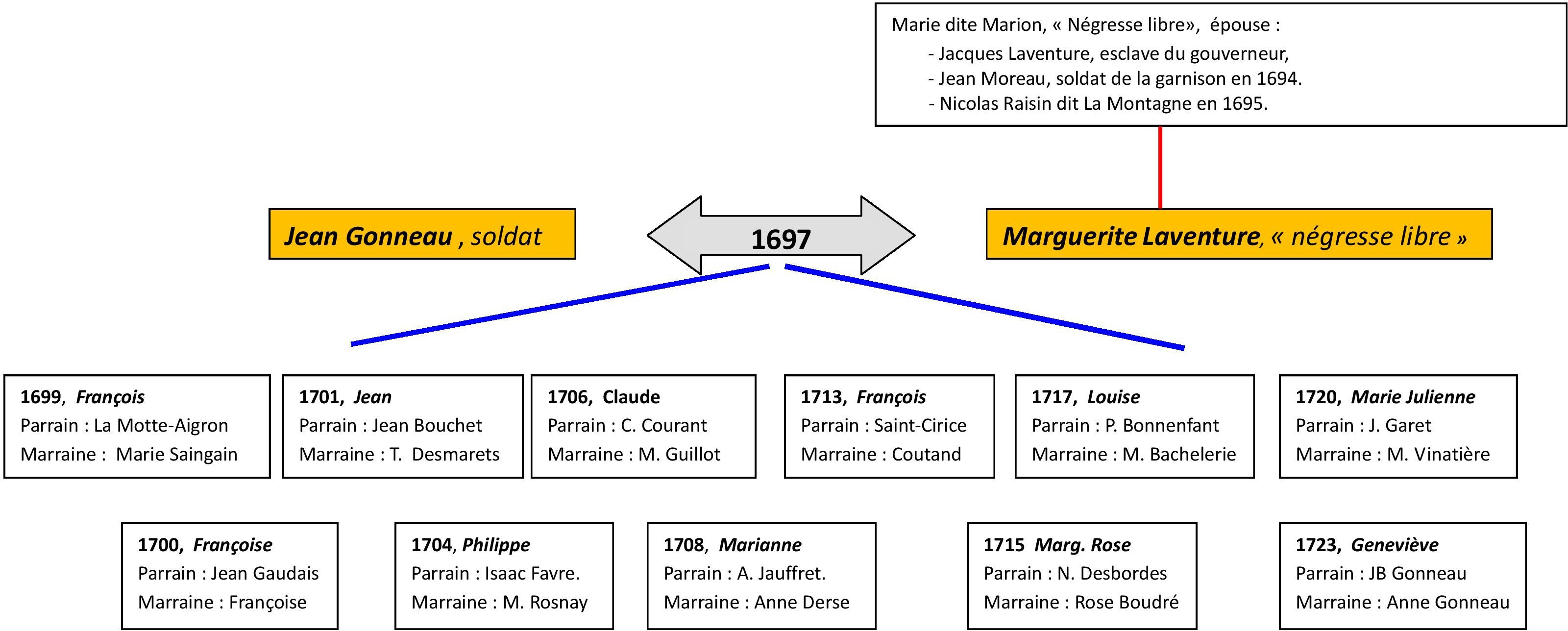 Gonneau-1ère-génération-page-1